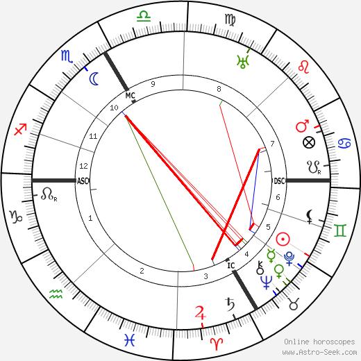 Francis de Miomandre astro natal birth chart, Francis de Miomandre horoscope, astrology