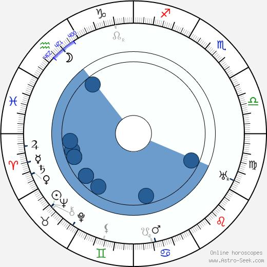 Herbert Masaryk wikipedia, horoscope, astrology, instagram