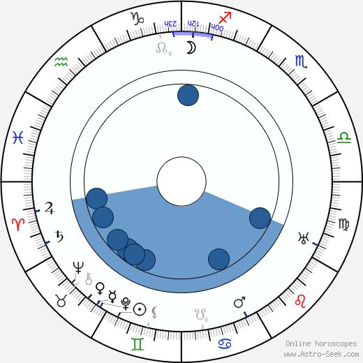 Julia S. Marshbanks wikipedia, horoscope, astrology, instagram
