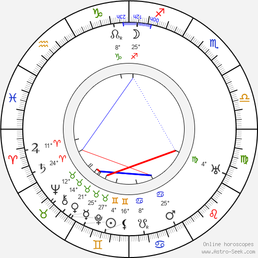 Julia S. Marshbanks birth chart, biography, wikipedia 2019, 2020