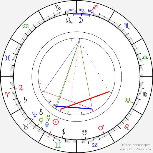 Julia S. Marshbanks birth chart, Julia S. Marshbanks astro natal horoscope, astrology