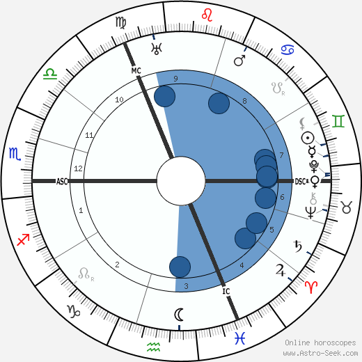 Oswald Spengler wikipedia, horoscope, astrology, instagram