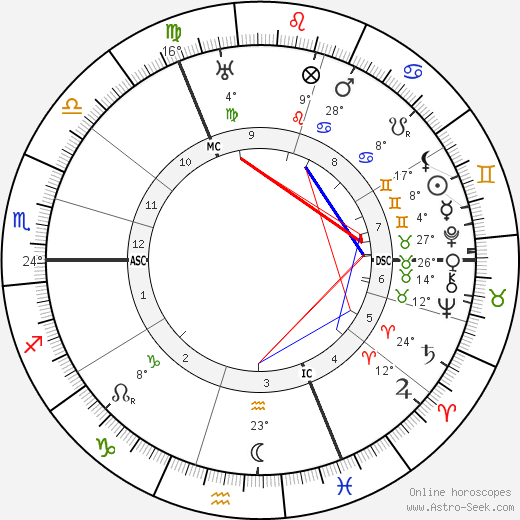 Oswald Spengler birth chart, biography, wikipedia 2018, 2019