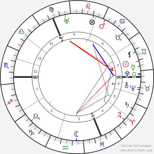 Oswald Spengler astro natal birth chart, Oswald Spengler horoscope, astrology