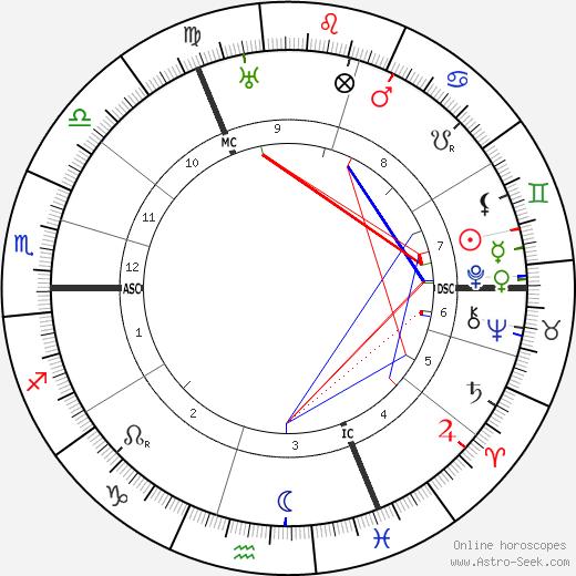 Освальд Шпенглер Oswald Spengler день рождения гороскоп, Oswald Spengler Натальная карта онлайн