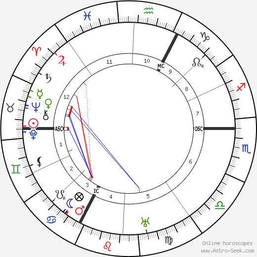 Wilhelm List tema natale, oroscopo, Wilhelm List oroscopi gratuiti, astrologia