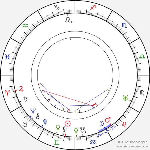 Albert Pražák birth chart, Albert Pražák astro natal horoscope, astrology