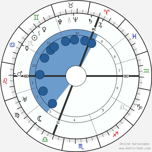 Alice A. Bailey wikipedia, horoscope, astrology, instagram