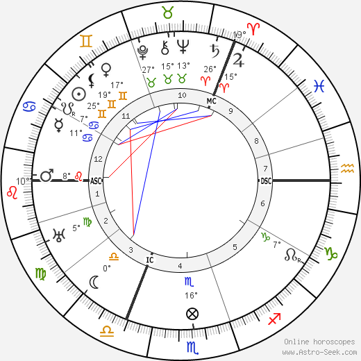Alice A. Bailey birth chart, biography, wikipedia 2020, 2021