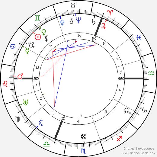 Alice A. Bailey birth chart, Alice A. Bailey astro natal horoscope, astrology