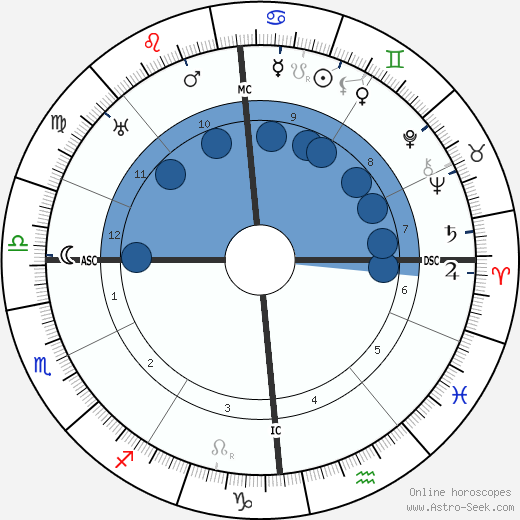 Andre Derain wikipedia, horoscope, astrology, instagram