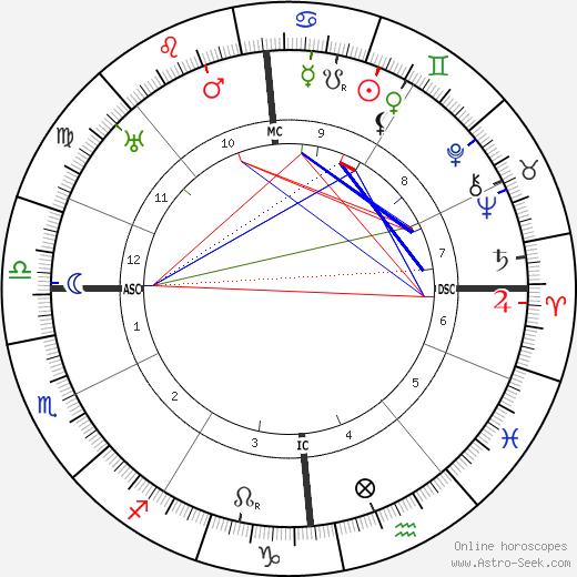Andre Derain tema natale, oroscopo, Andre Derain oroscopi gratuiti, astrologia