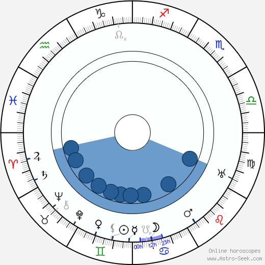 Clarence G. Badger wikipedia, horoscope, astrology, instagram