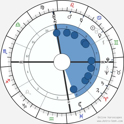 Helen Keller wikipedia, horoscope, astrology, instagram