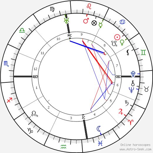 Хелен Адамс Келлер Helen Keller день рождения гороскоп, Helen Keller Натальная карта онлайн