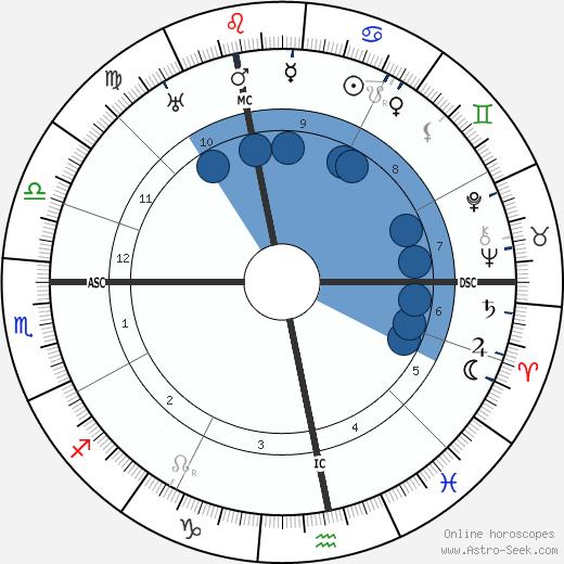 Ludwig Beck wikipedia, horoscope, astrology, instagram