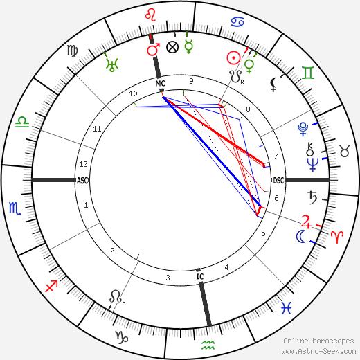 Людвиг Бек Ludwig Beck день рождения гороскоп, Ludwig Beck Натальная карта онлайн