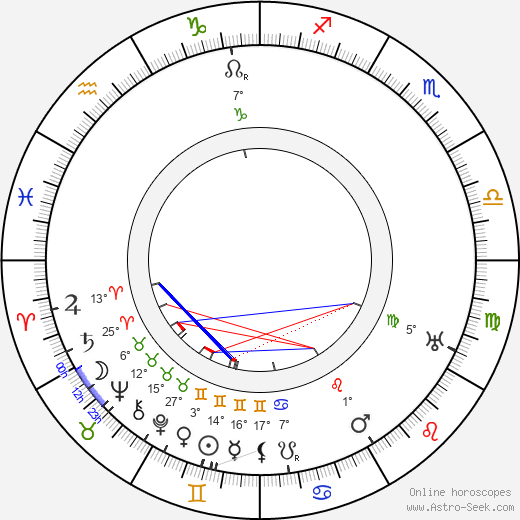 May Beatty birth chart, biography, wikipedia 2018, 2019