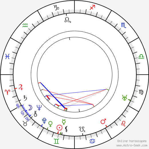 May Beatty astro natal birth chart, May Beatty horoscope, astrology