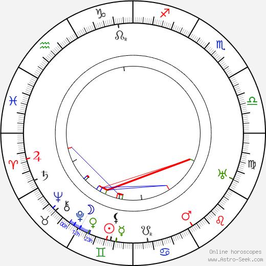 Norbert Jacques tema natale, oroscopo, Norbert Jacques oroscopi gratuiti, astrologia