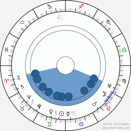 Otto Haesler wikipedia, horoscope, astrology, instagram