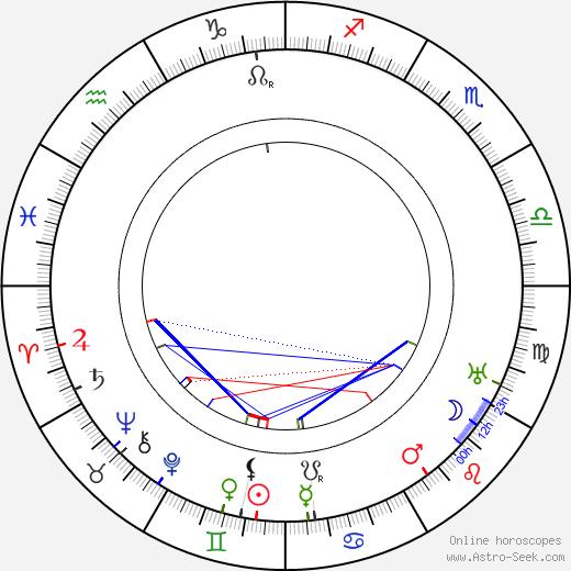 Otto Haesler день рождения гороскоп, Otto Haesler Натальная карта онлайн