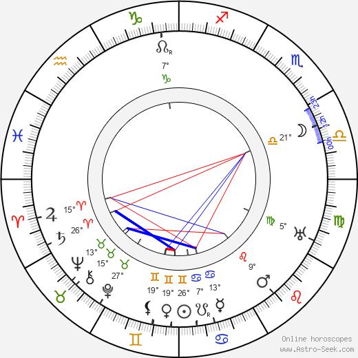 Russell Simpson birth chart, biography, wikipedia 2020, 2021