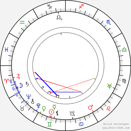 Václav Poláček astro natal birth chart, Václav Poláček horoscope, astrology