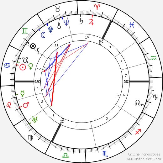 Emily Jane Popejoy tema natale, oroscopo, Emily Jane Popejoy oroscopi gratuiti, astrologia