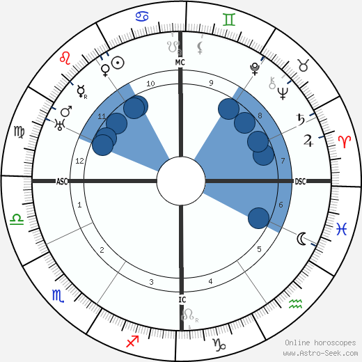 Ernest Bloch wikipedia, horoscope, astrology, instagram