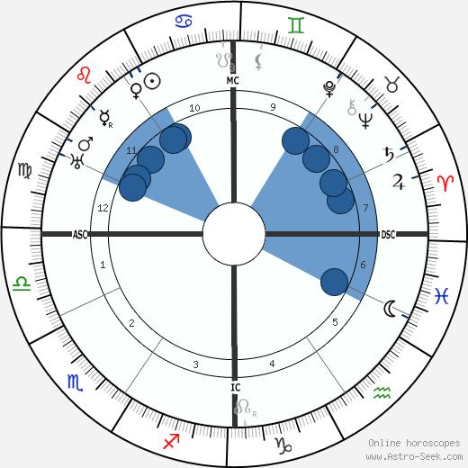 Ernest Bloch wikipedia, horoscope, astrology, instagram
