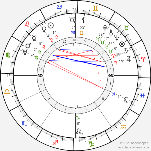 Ernest Bloch birth chart, biography, wikipedia 2019, 2020