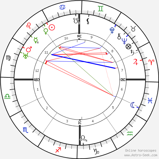 Ernest Bloch astro natal birth chart, Ernest Bloch horoscope, astrology