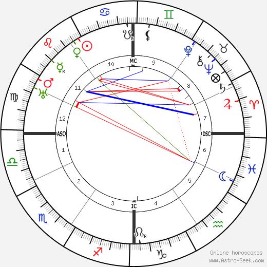 Эрнест Блох Ernest Bloch день рождения гороскоп, Ernest Bloch Натальная карта онлайн