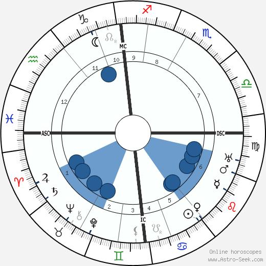 Hermann Von Keyserling wikipedia, horoscope, astrology, instagram