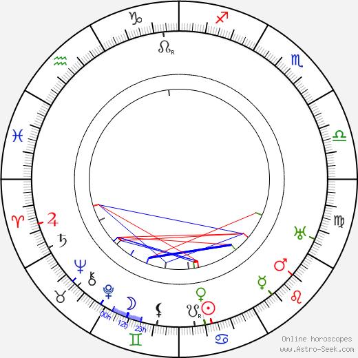 Стеллан Рюэ Stellan Rye день рождения гороскоп, Stellan Rye Натальная карта онлайн