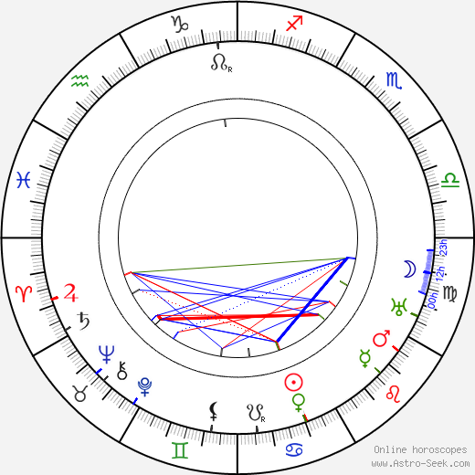 Tod Browning astro natal birth chart, Tod Browning horoscope, astrology