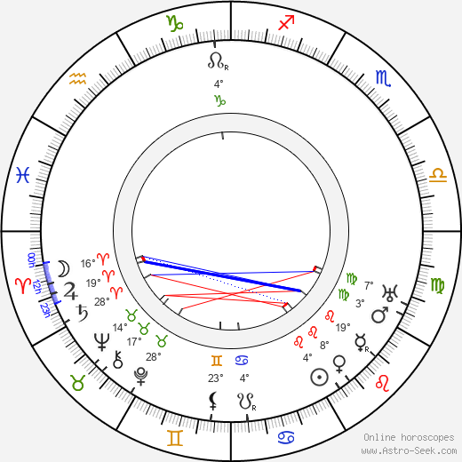 Vladimir Maksimov birth chart, biography, wikipedia 2018, 2019