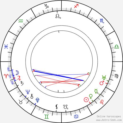 Vladimir Maksimov astro natal birth chart, Vladimir Maksimov horoscope, astrology