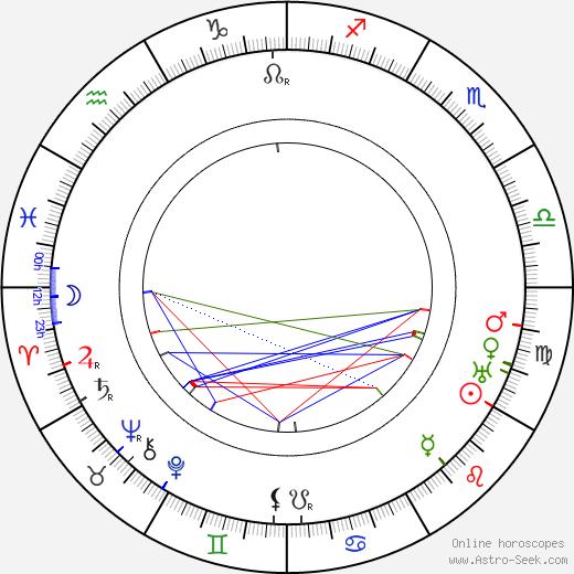Charles Arling birth chart, Charles Arling astro natal horoscope, astrology