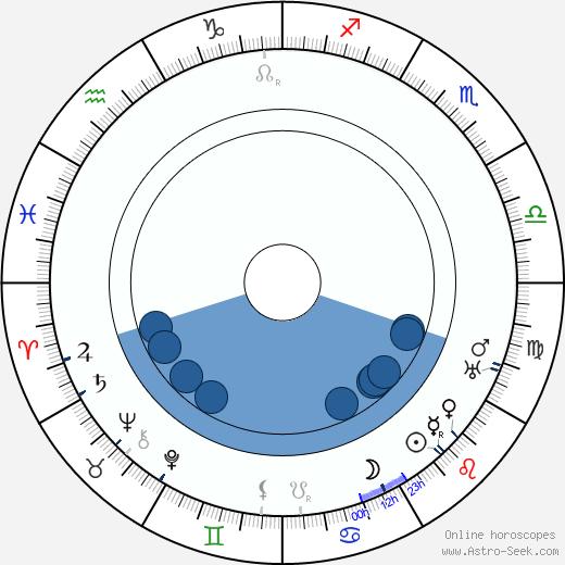 Ethyle Cooke wikipedia, horoscope, astrology, instagram