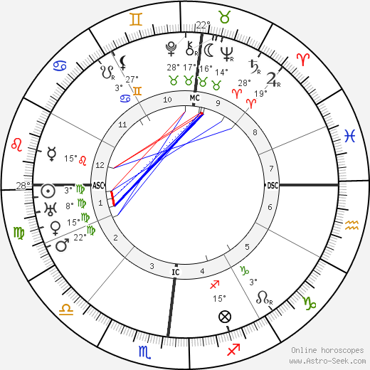 Guillaume Apollinaire birth chart, biography, wikipedia 2020, 2021