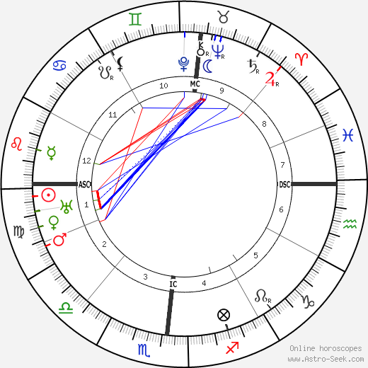 Guillaume Apollinaire birth chart, Guillaume Apollinaire astro natal horoscope, astrology