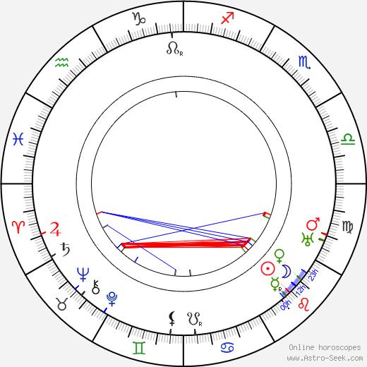 Hans Moser tema natale, oroscopo, Hans Moser oroscopi gratuiti, astrologia