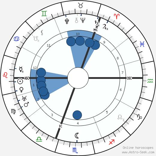 Mary MacArthur wikipedia, horoscope, astrology, instagram