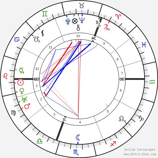 Mary MacArthur astro natal birth chart, Mary MacArthur horoscope, astrology