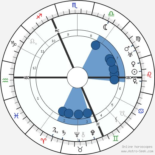 Pierre Roy wikipedia, horoscope, astrology, instagram
