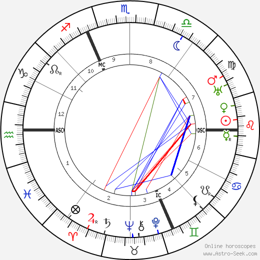 Pierre Roy astro natal birth chart, Pierre Roy horoscope, astrology