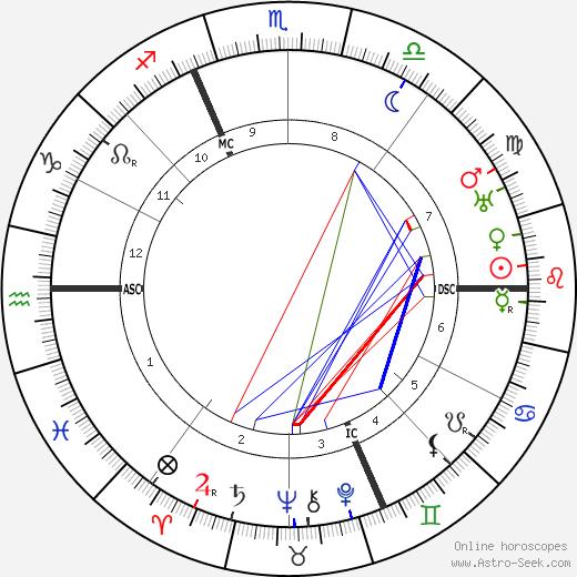 Pierre Roy tema natale, oroscopo, Pierre Roy oroscopi gratuiti, astrologia