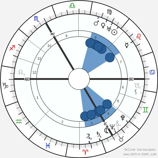 Robert Stolz wikipedia, horoscope, astrology, instagram